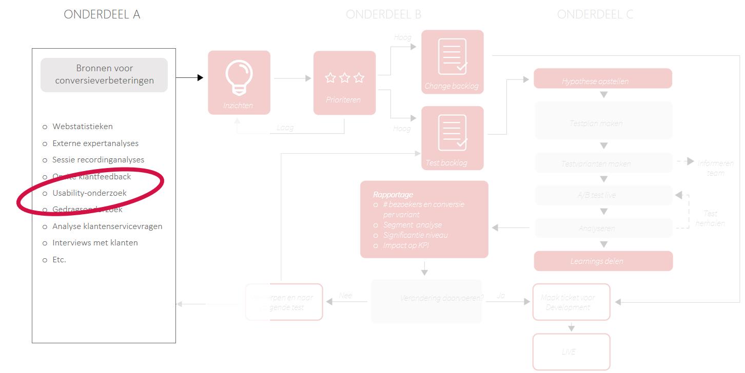 Afbeelding 1 CRO-proces