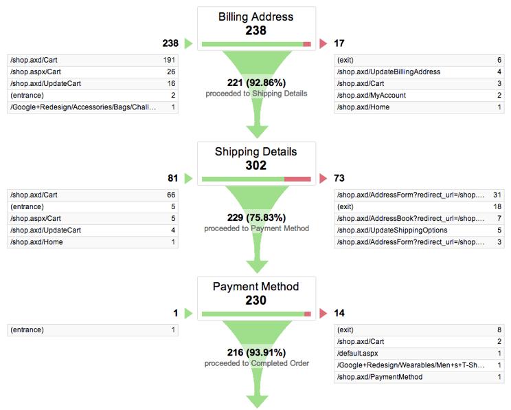 afbeelding 2 Google Analytics percentage bezoeker-tot-winkelmandratio.png