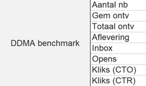 ddma benchmark
