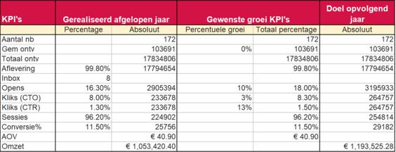 gewenste groei KPI