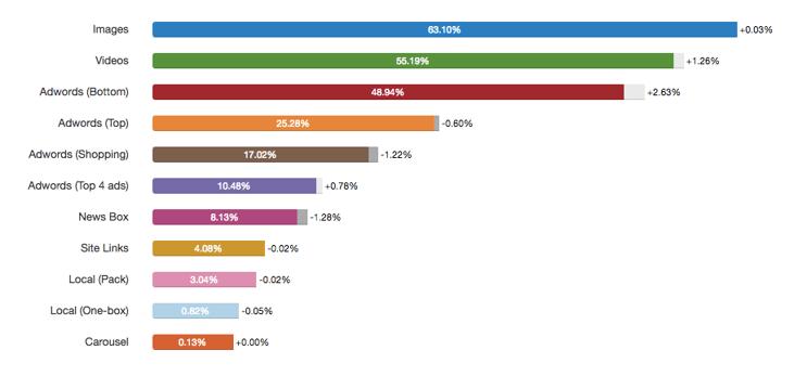 het aandeel per soort zoekresultaat in Google volgens Advanced Web Ranking.png