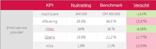vergelijk nulmeting benchmark