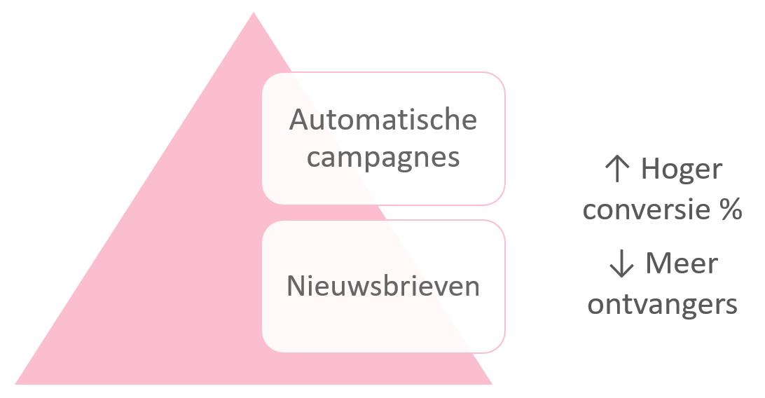 Afbeelding 1 het verschil tussen nieuwsbrieven en automatische campagnes
