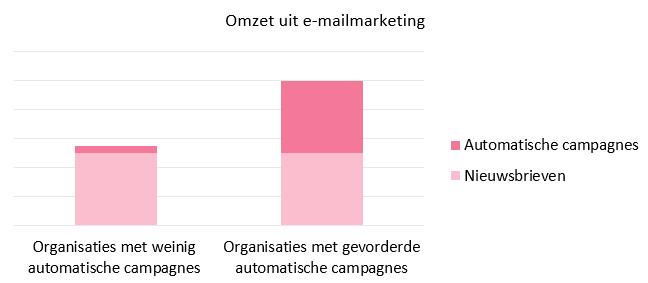 Afbeelding 2 omzet uit e-mailmarketing uitgesplitst per type campagne