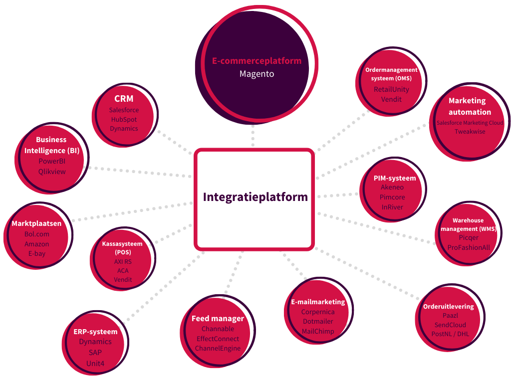 Integratieplatform v0.4 (4)