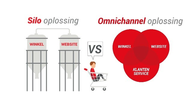 omnichannel oplossing