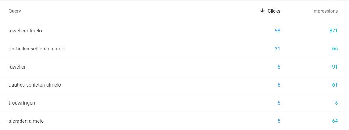 Afbeelding 4 voorbeeld van organische zoekresultaten in Google Search Console