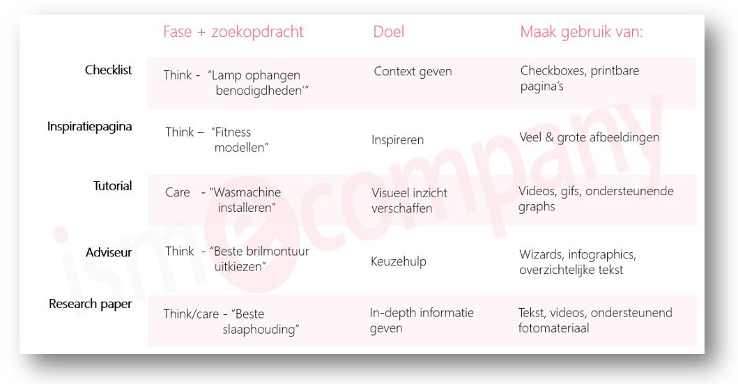 Tabel_van data naar design