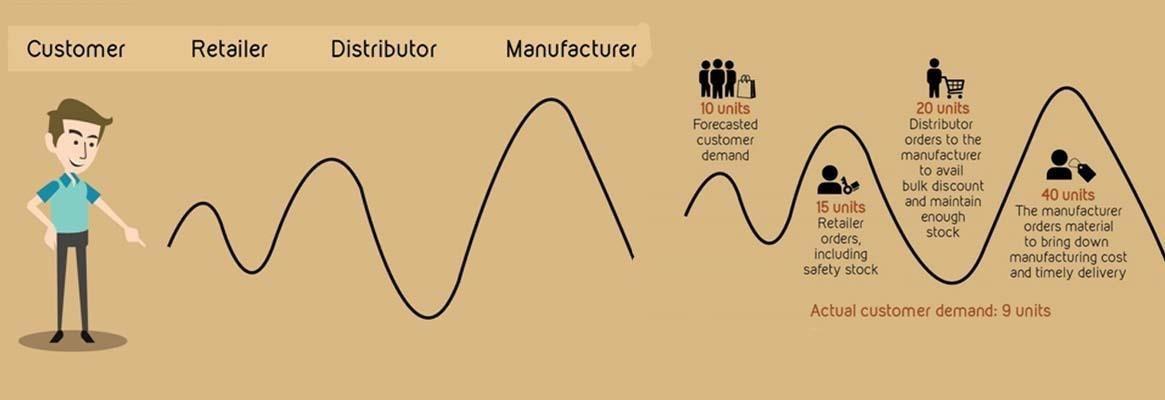 afbeelding 1 het bullwhip effect.jpg