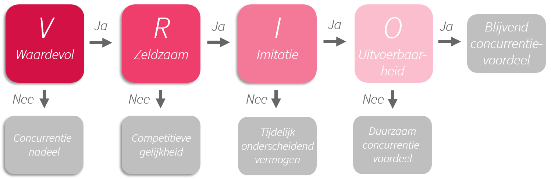 afbeelding 2 vriomodel def