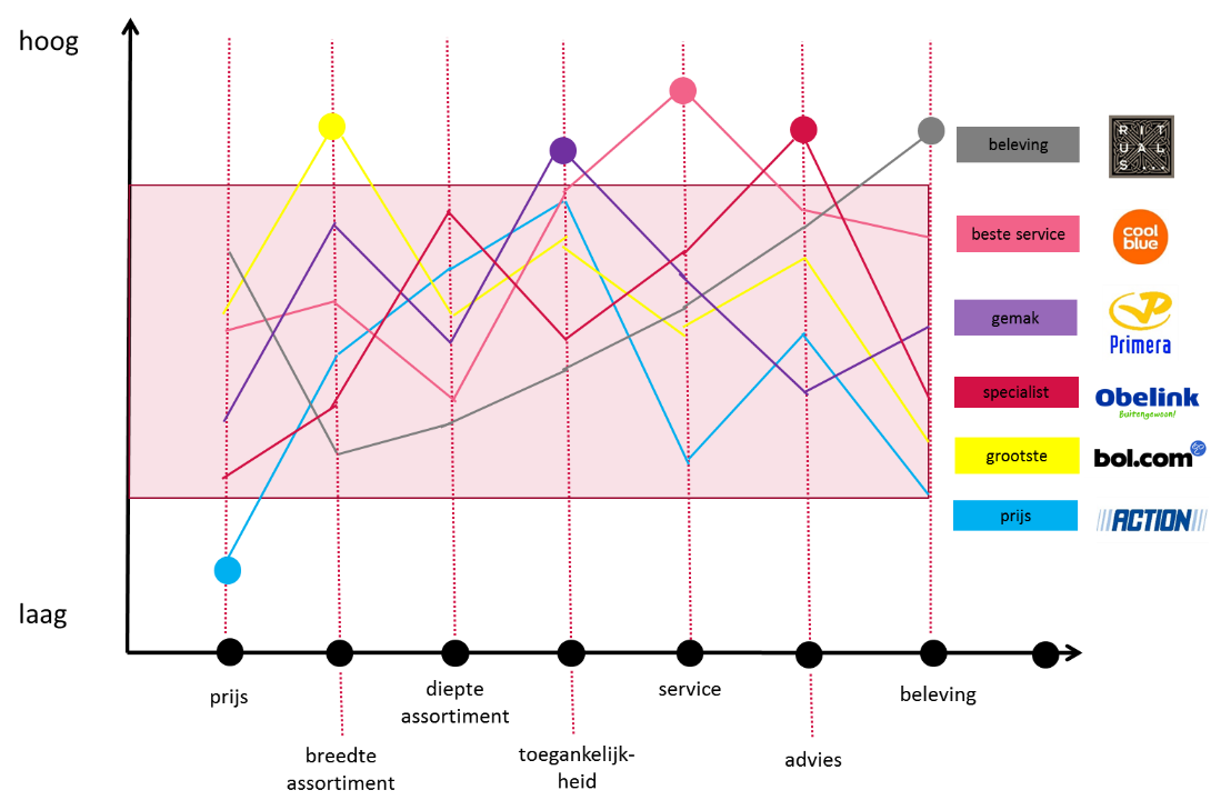 afbeelding 3-onderscheidend-vermogen