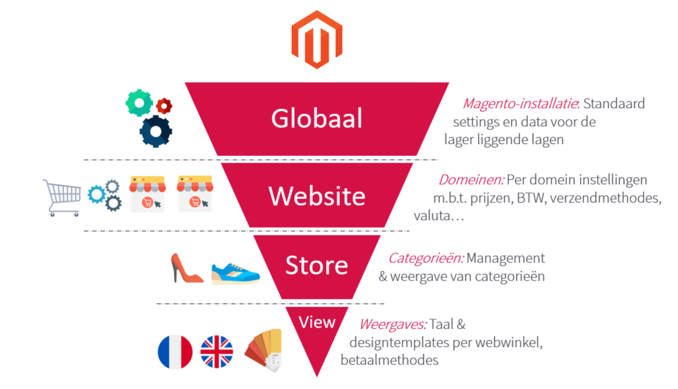 Magento multistore - funnel.png