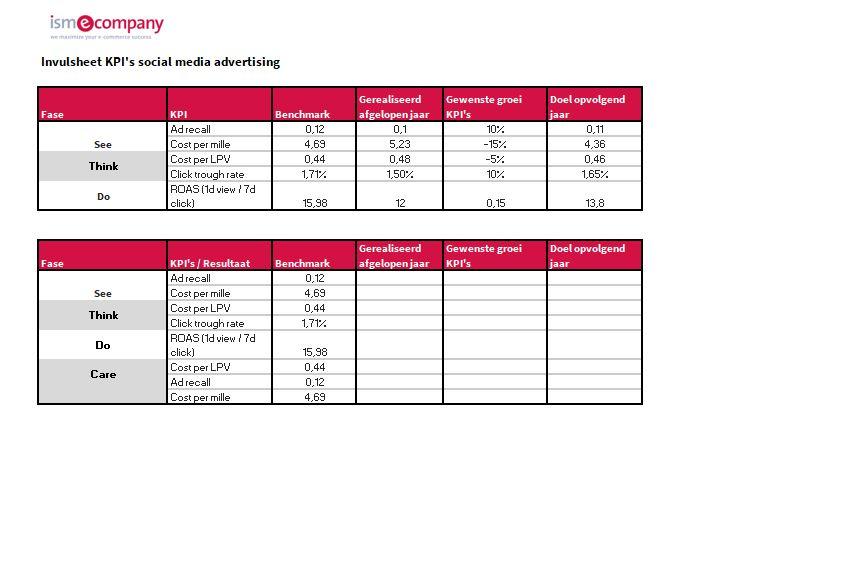 KPIs nieuwe