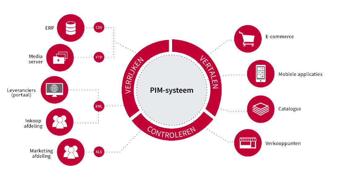 PIM-systeem