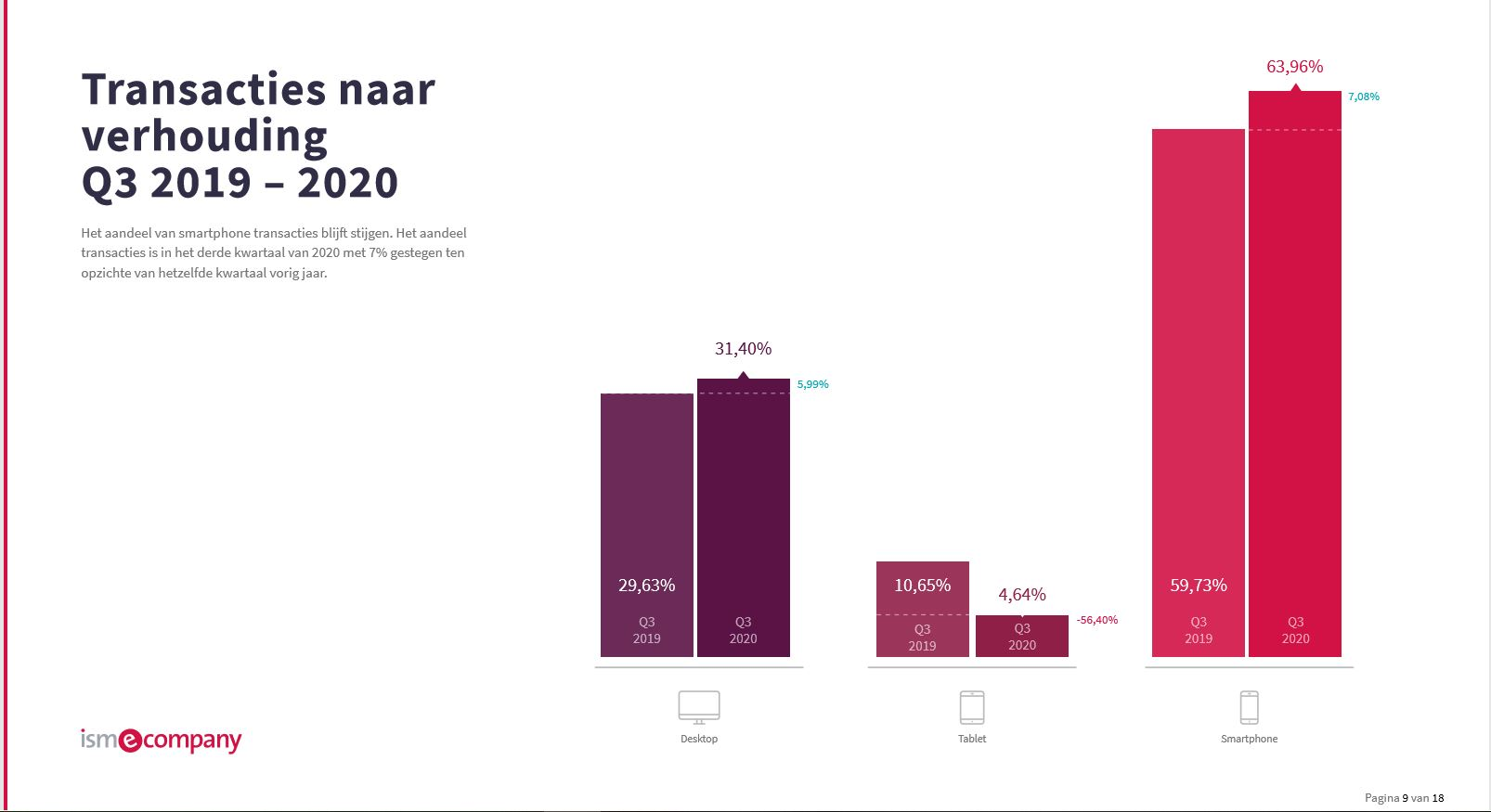 Preview benchmark cro q3