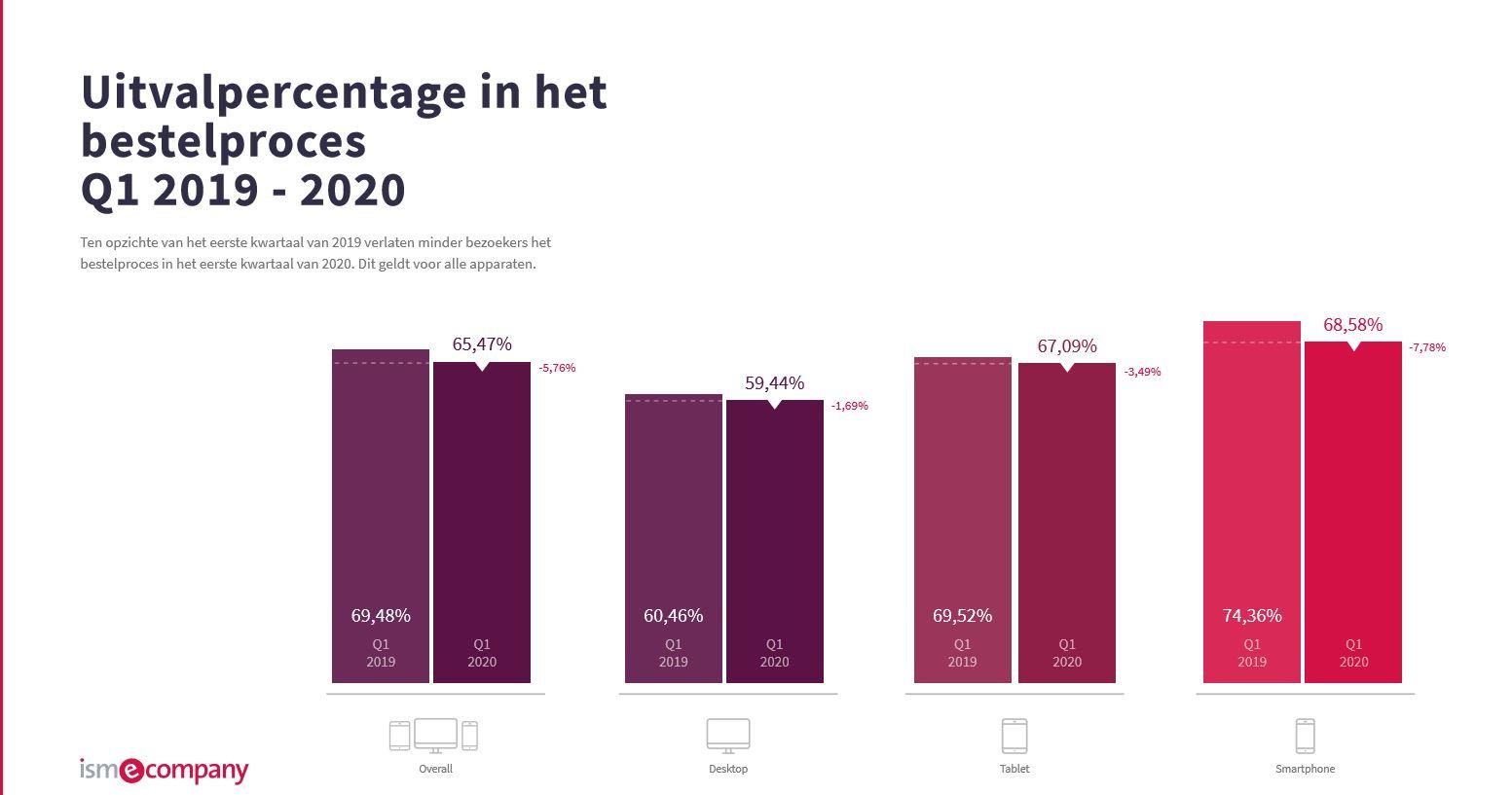 Uitvalpercentage Q1 2020